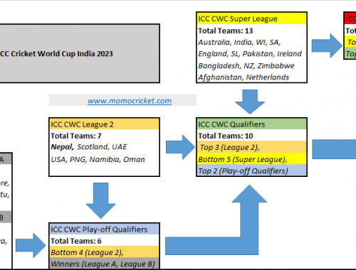 Road to WC Nepal