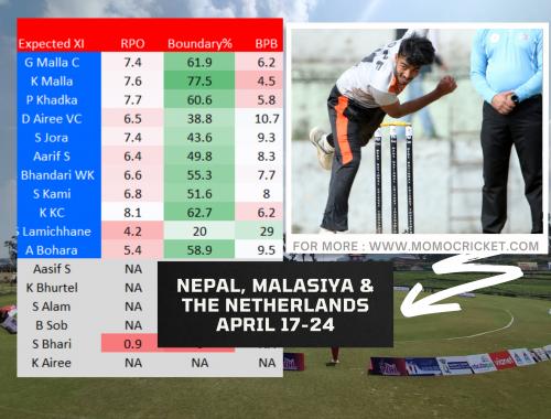 Nepal cricket stats 2021